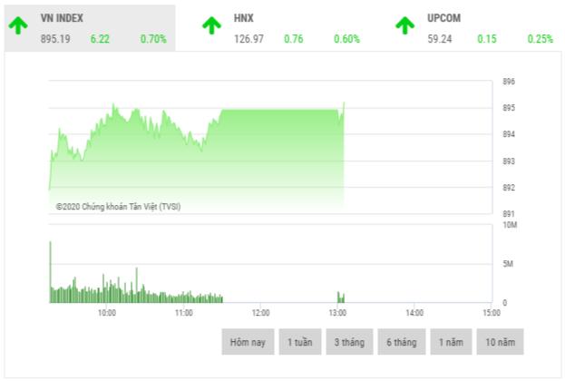 Chứng khoán sáng 14/9: Cổ phiếu xây dựng đua nhau tăng giá