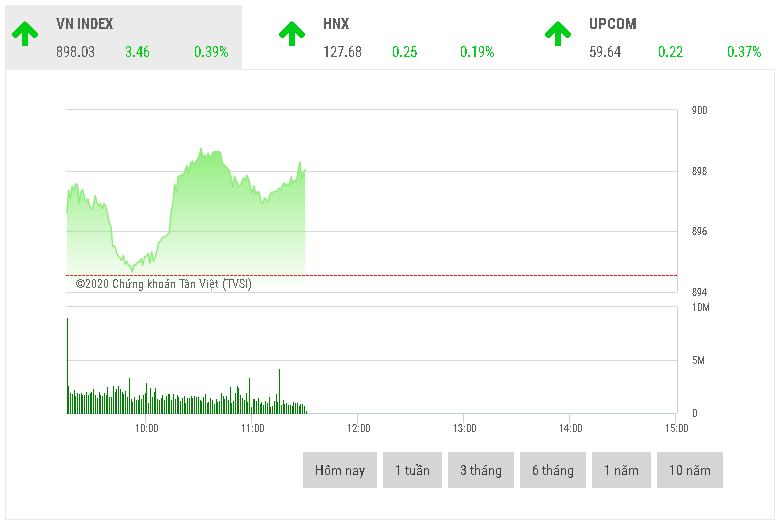 Chứng khoán sáng 15/9: Nhóm cổ phiếu chứng khoán đồng loạt tăng giá