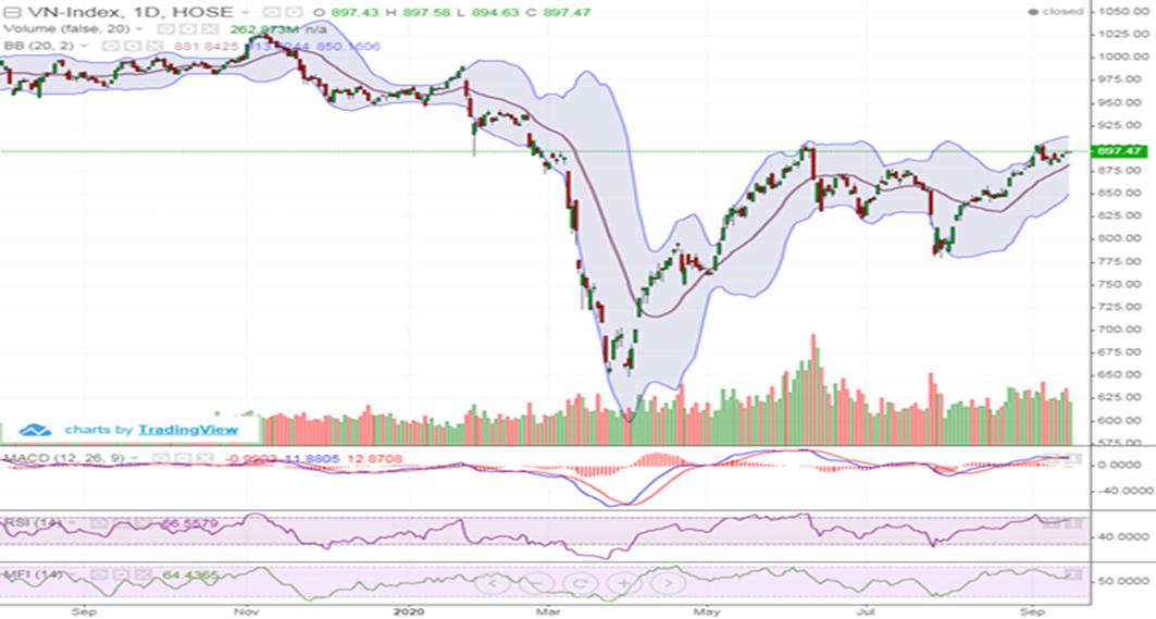 Thị trường phân hóa mạnh, VN-Index giằng co quanh tham chiếu