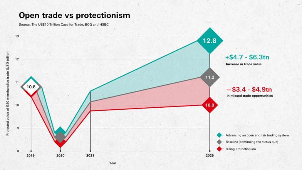 Chủ nghĩa bảo hộ có thể khiến toàn cầu mất 10 nghìn tỷ USD vào năm 2025