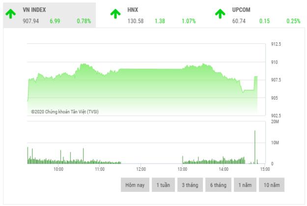 Chứng khoán chiều 21/9: VIC và VNM giữ nhịp thị trường