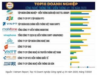 Viettel tiếp tục là công ty công nghệ thông tin uy tín nhất Việt Nam