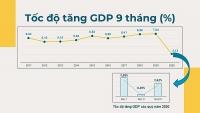 """""""Bão Covid-19"""" khiến GDP 9 tháng tăng thấp nhất trong 10 năm"""