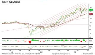 VN-Index mất hơn 8 điểm, thị trường điều chỉnh kỹ thuật?