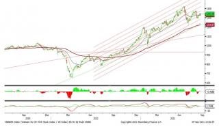 Cổ phiếu nhỏ hồi phục, VN-Index tăng 10,37 điểm
