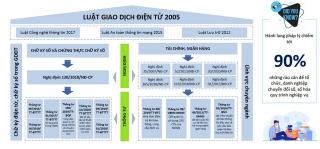 Bảo mật giao dịch điện tử và ứng dụng di động trong nền kinh tế số