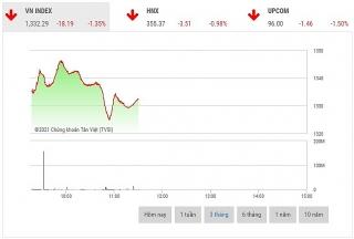 Chứng khoán sáng 21/9: Áp lực bán dâng cao, VN-Index giảm hơn 18 điểm