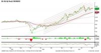 Cổ phiếu vừa và nhỏ ngược dòng thành công, VN-Index vẫn mất hơn 10 điểm