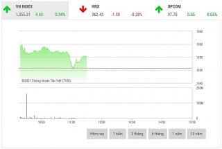Chứng khoán sáng 23/9: Cổ phiếu bất động sản giao dịch tích cực