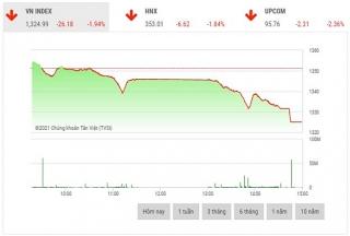 Chứng khoán chiều 27/9: Cổ phiếu giảm sàn hàng loạt