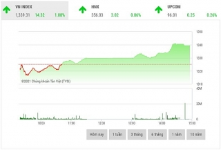 Chứng khoán chiều 28/9: Cổ phiếu dầu khí giao dịch bùng nổ