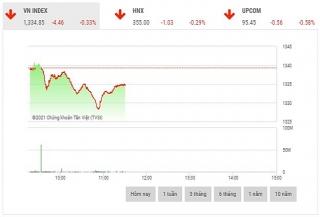 Chứng khoán sáng 29/9: Nhóm ngân hàng là lực cản thị trường