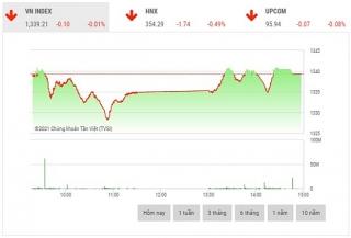 Chứng khoán chiều 29/9: Cổ phiếu họ dầu khí, chứng khoán, thép làm bệ đỡ thị trường