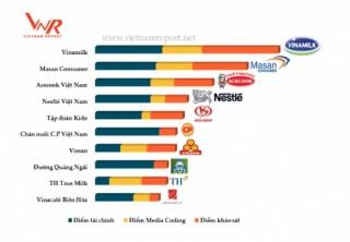 Vinamilk đứng đầu danh sách 10 công ty uy tín nhất ngành thực phẩm năm 2017