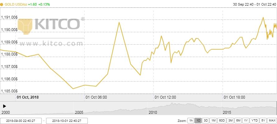 Thị trường vàng ngày 2/10: Giằng co với xu hướng chưa rõ ràng
