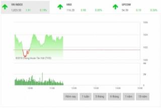 Chứng khoán sáng 4/10: MBB giao dịch đột biến 16,4 triệu cổ phiếu