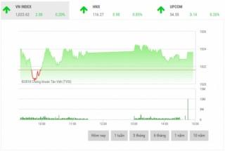 Chứng khoán chiều 4/10: Cổ phiếu ngân hàng và dầu khí dẫn dắt thị trường