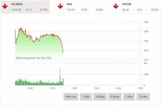 Chứng khoán sáng 5/10: Cổ phiếu trụ cột đồng loạt giảm sâu