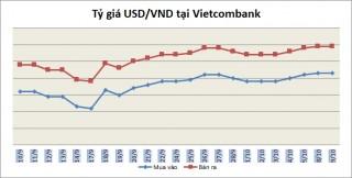 Tỷ giá ngày 9/10: Nhiều ngân hàng tăng nhẹ giá mua - bán USD