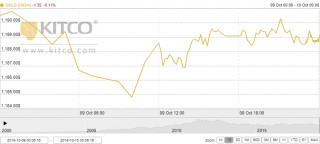 Thị trường vàng ngày 10/10: Biến động nhẹ trong bối cảnh đồng bạc xanh đứng ở mức cao
