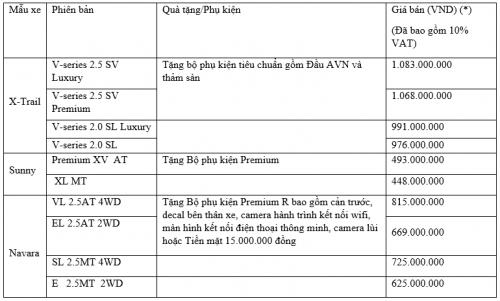 Nissan Việt Nam khuyến mại nhiều mẫu xe nhập khẩu và lắp ráp