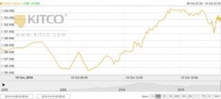 Thị trường vàng ngày 11/10: USD, chứng khoán suy yếu đẩy giá vàng đi lên
