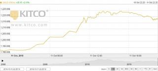 Thị trường vàng ngày 12/10: 'Bay cao' trong bối cảnh chứng khoán lao dốc