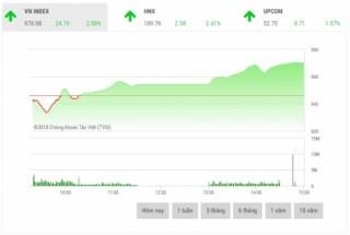 Chứng khoán chiều 12/10: Phục hồi mạnh, VN-Index tăng hơn 24 điểm