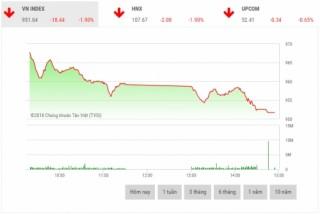 Chứng khoán chiều 15/10: Diễn biến tiêu cực, VN-Index mất hơn 18 điểm