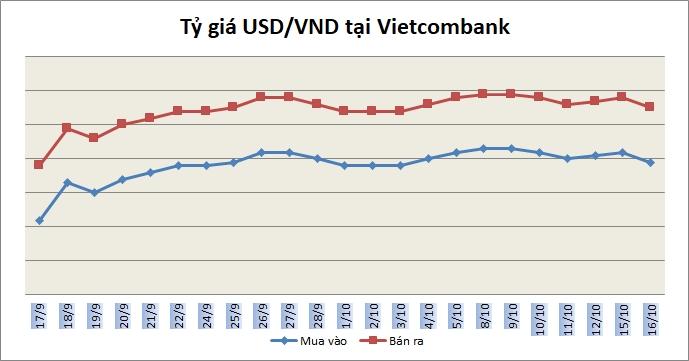 Tỷ giá ngày 16/10: Giá bán USD ngân hàng phổ biến quanh 22.380 đồng/USD