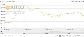 Thị trường vàng ngày 16/10: Căng thẳng leo thang, vàng tăng mạnh