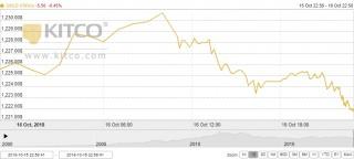 Thị trường vàng ngày 17/10: Quay đầu giảm nhẹ