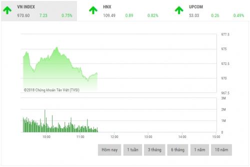 Chứng khoán sáng 17/10: Sắc xanh bao phủ, VN-Index tăng hơn 7 điểm