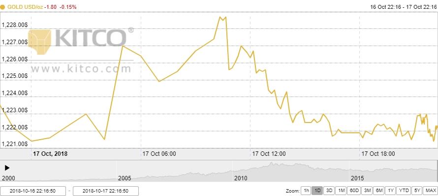 Thị trường vàng ngày 18/10: Chứng khoán Mỹ phục hồi chóng vánh, vàng thoái lui