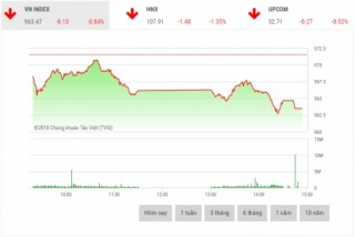 Chứng khoán chiều 18/10: Cổ phiếu ngân hàng và dầu khí đồng loạt lao dốc