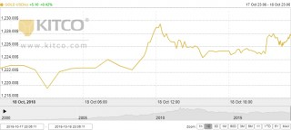 Thị trường vàng ngày 19/10: Đứng ở mức cao bất chấp USD tăng mạnh