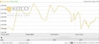 Thị trường vàng ngày 20/10: Tiếp tục đứng ở mức cao
