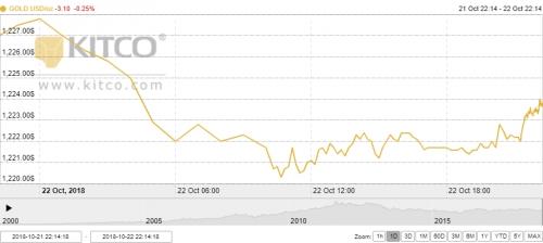 Thị trường vàng ngày 23/10: Giảm nhẹ dưới sức ép của đồng USD