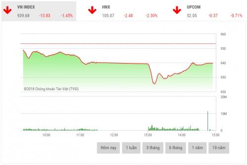 Chứng khoán chiều 23/10: Lực bán suy yếu, 2 sàn giảm điểm