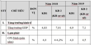 Kịch bản GDP 2018 tăng 7,01% có khả năng xảy ra
