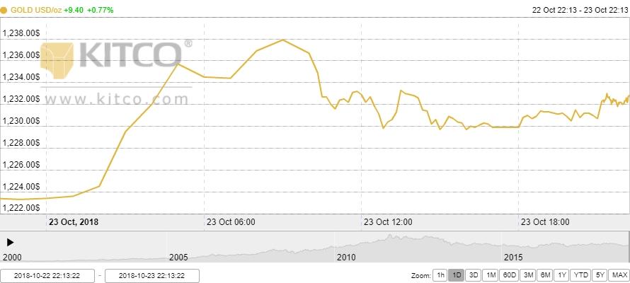 Thị trường vàng ngày 23/10: Tăng vọt lên đỉnh 3 tháng