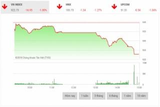 Chứng khoán chiều 24/10: Diễn biến tiêu cực, Vn-Index mất gần 17 điểm