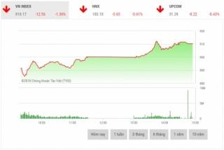 Chứng khoán chiều 25/10: Lực cầu cuối phiên giúp thu hẹp đà giảm thị trường
