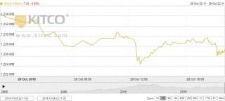 Thị trường vàng ngày 30/10: Đi ngược kỳ vọng