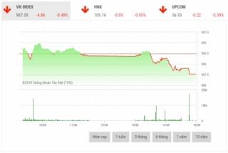 Chứng khoán chiều 4/10: Sắc đỏ chiếm lĩnh, VN-Index rơi xuống mức thấp nhất ngày