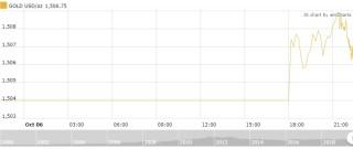 Thị trường vàng 7/10: Không nhiều biến động trong phiên đầu tuần