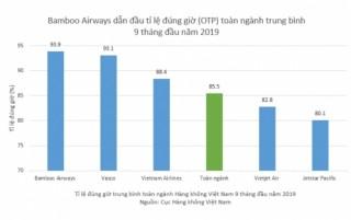 Bamboo Airways bay đúng giờ nhất toàn ngành hàng không Việt Nam 3 quý đầu năm 2019