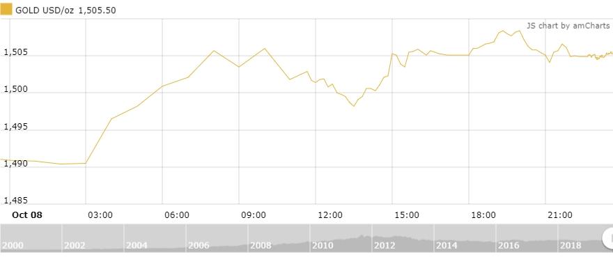 Thị trường vàng 9/10: Khởi sắc