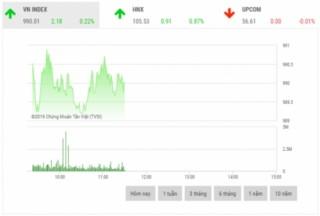 Chứng khoán sáng 10/10: Cổ phiếu lớn phân hóa mạnh