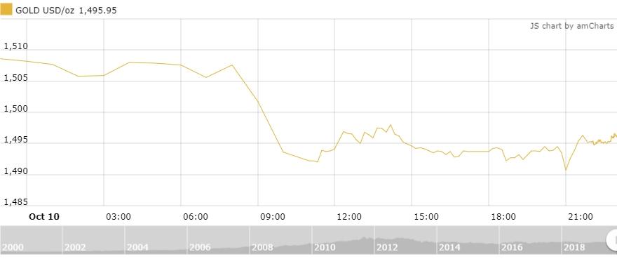 Thị trường vàng 11/10: Vàng trong nước và thế giới cùng suy giảm